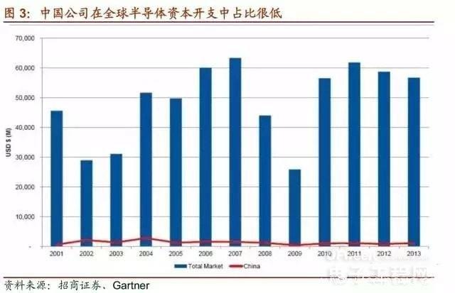 中国集成电路产业基金投资版图详解